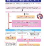 新型コロナウイルス感染症への対応フローチャート