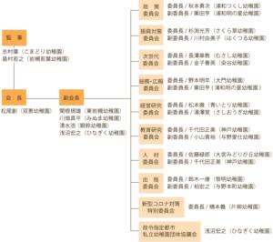 令和3年 協会組織図